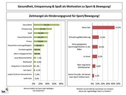 Sport- und Bewegungsverhalten
