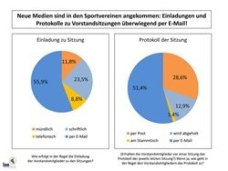 Internet im Sportverein