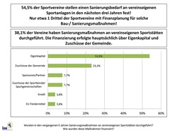 Sportstättensituation