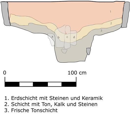 Grafische Darstellung Töpferradgrube